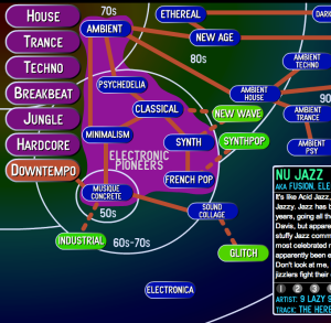 A guide to electronic music